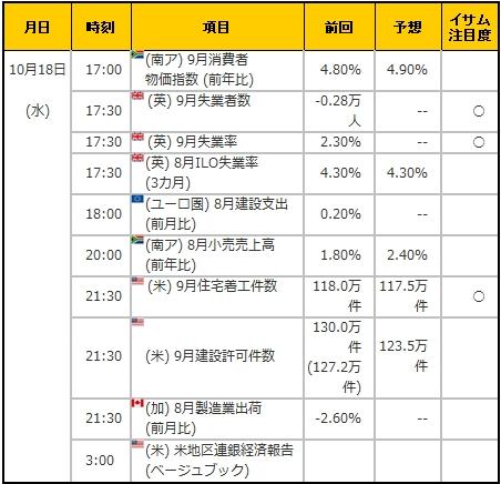 経済指標20171018
