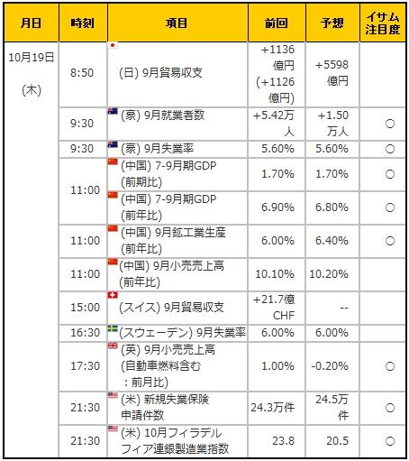 経済指標20171019