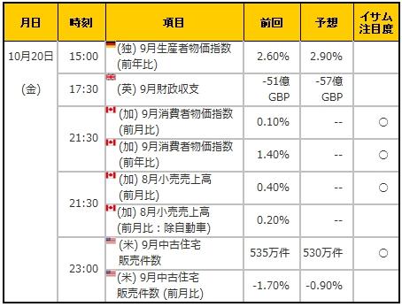 経済指標20171020
