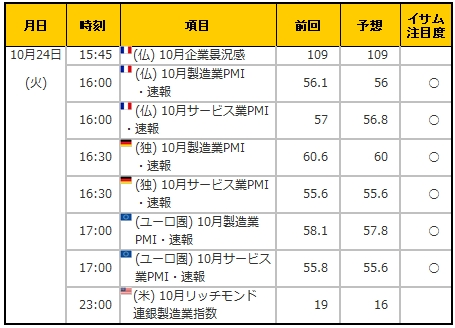 経済指標20171024