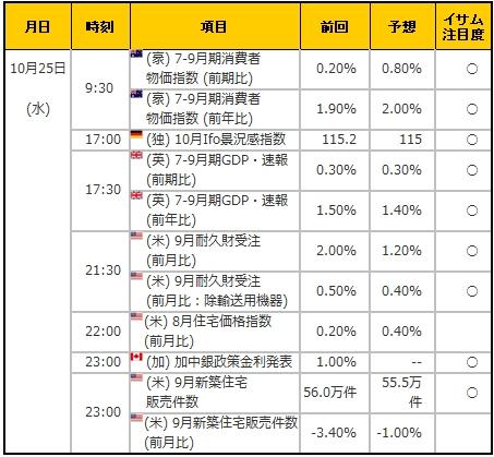 経済指標20171025