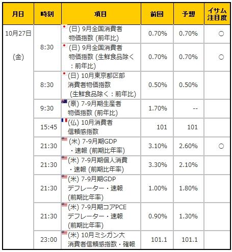 経済指標20171027