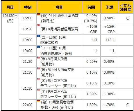 経済指標20171030