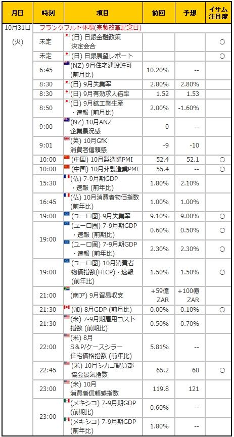 経済指標20171031