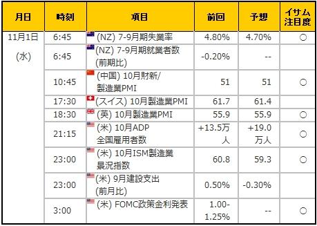 経済指標20171101
