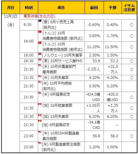 経済指標20171103