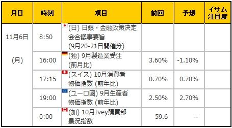 経済指標20171106