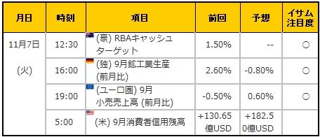 経済指標20171107