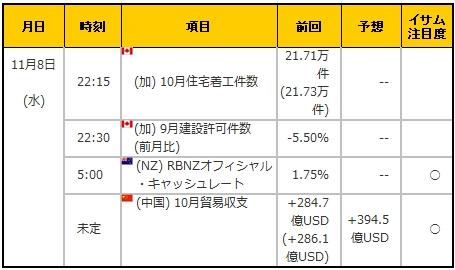 経済指標20171108