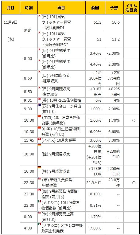経済指標20171109