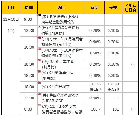 経済指標20171110
