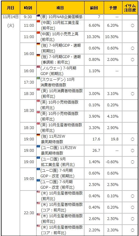 経済指標20171114
