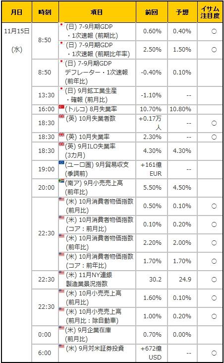 経済指標20171115