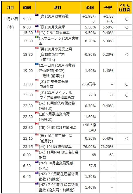 経済指標20171116
