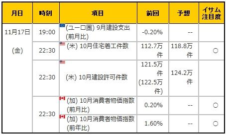 経済指標20171117