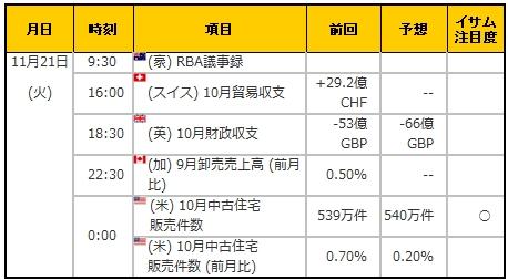 経済指標20171121