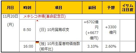 経済指標20171120