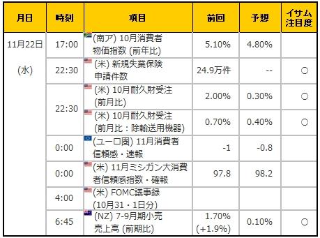 経済指標20171122