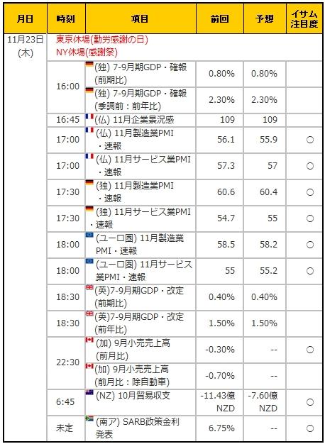 経済指標20171123