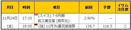 経済指標20171124
