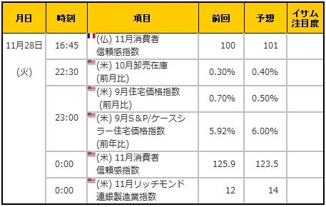 経済指標20171128