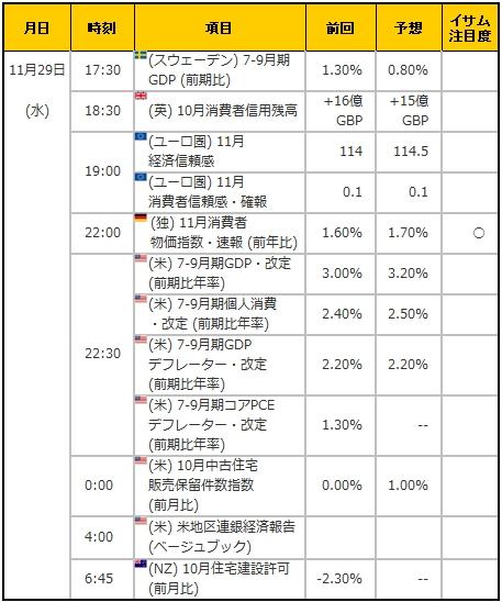 経済指標20171129