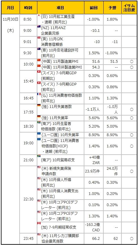 経済指標20171130