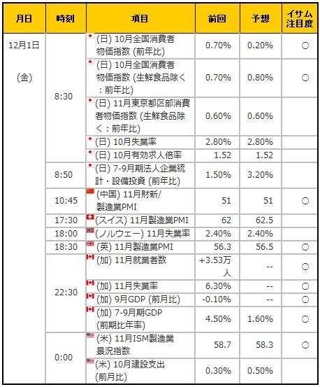 経済指標20171201