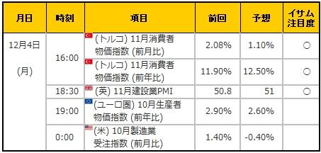 経済指標20171204