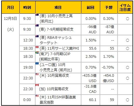 経済指標20171205