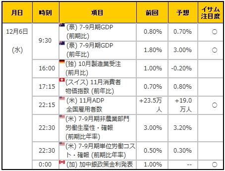 経済指標20171206