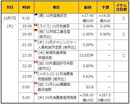 経済指標20171207