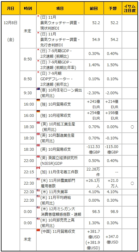 経済指標20171208