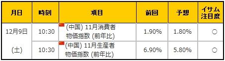 経済指標20171209