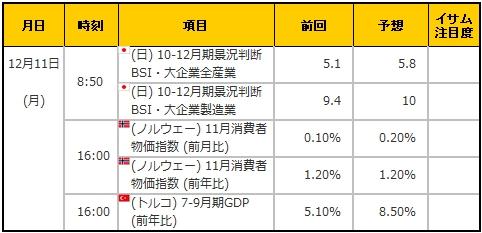 経済指標20171211