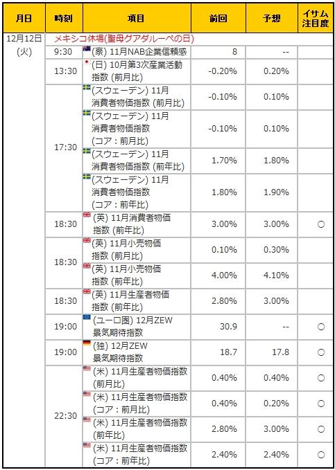経済指標20171212