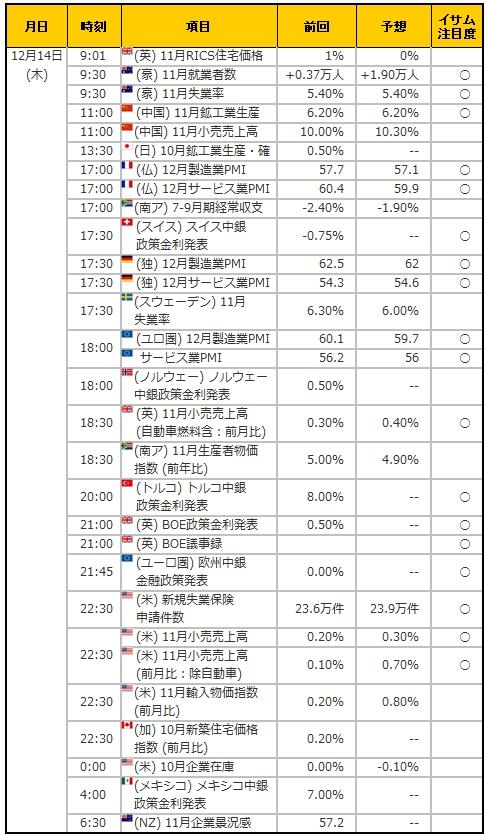 経済指標20171214