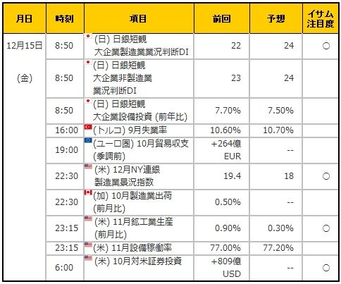経済指標20171215