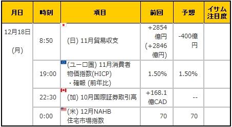 経済指標20171218
