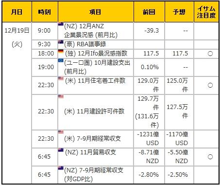 経済指標20171219