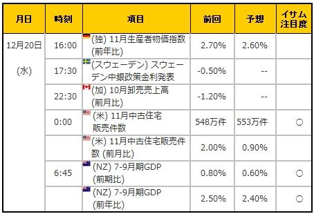 経済指標20171220