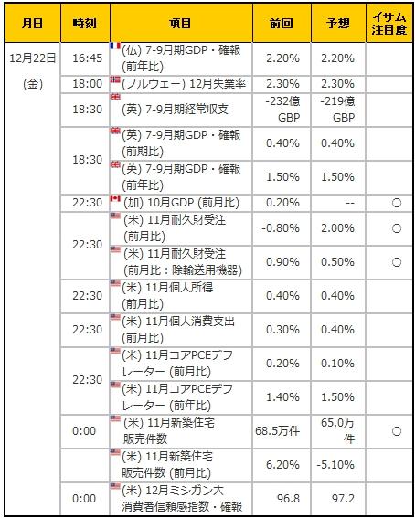 経済指標20171222