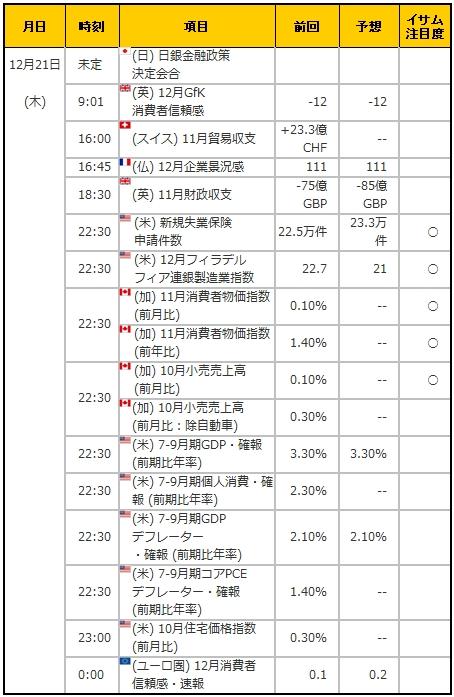 経済指標20171221