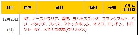 経済指標20171225