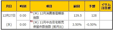 経済指標20171227