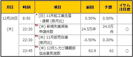 経済指標20171228