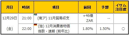 経済指標20171229