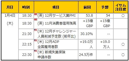 経済指標20180104