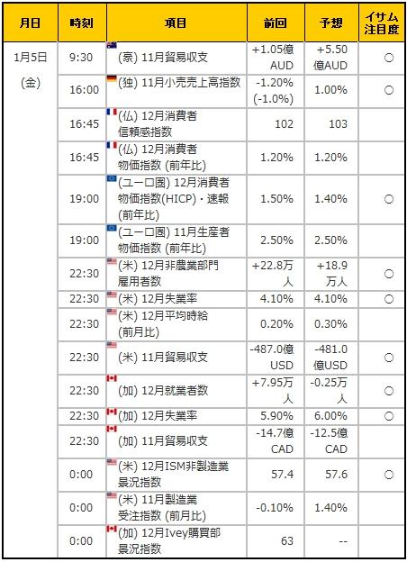 経済指標20180105