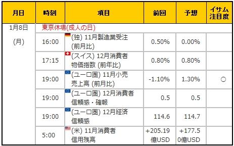 経済指標20180108